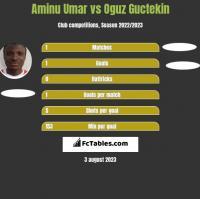 Aminu Umar vs Oguz Guctekin h2h player stats