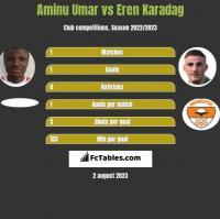 Aminu Umar vs Eren Karadag h2h player stats