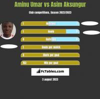 Aminu Umar vs Asim Aksungur h2h player stats