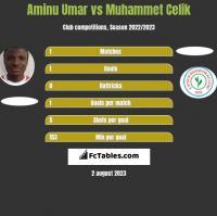 Aminu Umar vs Muhammet Celik h2h player stats