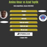 Aminu Umar vs Azad Toptik h2h player stats