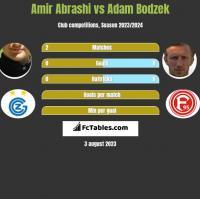 Amir Abrashi vs Adam Bodzek h2h player stats