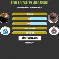 Amir Abrashi vs Aldo Kalulu h2h player stats