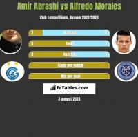Amir Abrashi vs Alfredo Morales h2h player stats