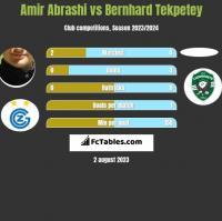 Amir Abrashi vs Bernhard Tekpetey h2h player stats