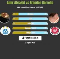 Amir Abrashi vs Brandon Borrello h2h player stats