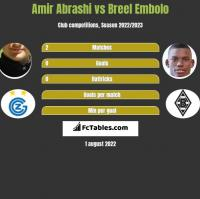 Amir Abrashi vs Breel Embolo h2h player stats