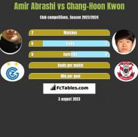 Amir Abrashi vs Chang-Hoon Kwon h2h player stats