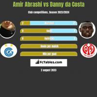 Amir Abrashi vs Danny da Costa h2h player stats