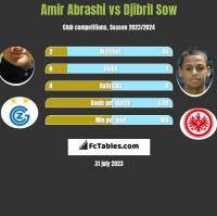 Amir Abrashi vs Djibril Sow h2h player stats