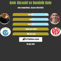 Amir Abrashi vs Dominik Kohr h2h player stats