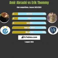 Amir Abrashi vs Erik Thommy h2h player stats