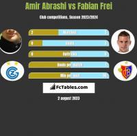 Amir Abrashi vs Fabian Frei h2h player stats