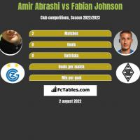 Amir Abrashi vs Fabian Johnson h2h player stats
