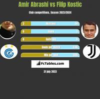 Amir Abrashi vs Filip Kostic h2h player stats