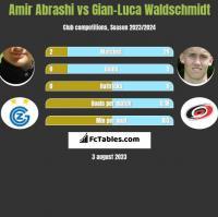 Amir Abrashi vs Gian-Luca Waldschmidt h2h player stats