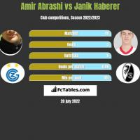 Amir Abrashi vs Janik Haberer h2h player stats