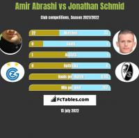 Amir Abrashi vs Jonathan Schmid h2h player stats