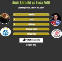 Amir Abrashi vs Luca Zuffi h2h player stats