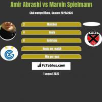 Amir Abrashi vs Marvin Spielmann h2h player stats