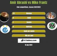 Amir Abrashi vs Mike Frantz h2h player stats