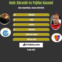 Amir Abrashi vs Pajtim Kasami h2h player stats