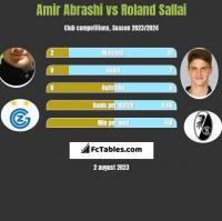 Amir Abrashi vs Roland Sallai h2h player stats