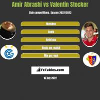 Amir Abrashi vs Valentin Stocker h2h player stats
