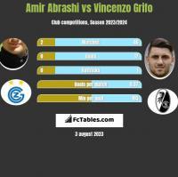 Amir Abrashi vs Vincenzo Grifo h2h player stats