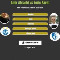 Amir Abrashi vs Yoric Ravet h2h player stats