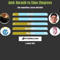 Amir Abrashi vs Edon Zhegrova h2h player stats