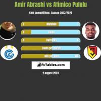 Amir Abrashi vs Afimico Pululu h2h player stats