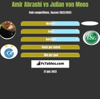 Amir Abrashi vs Julian von Moos h2h player stats