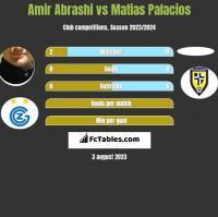 Amir Abrashi vs Matias Palacios h2h player stats