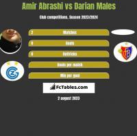 Amir Abrashi vs Darian Males h2h player stats