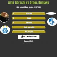 Amir Abrashi vs Orges Bunjaku h2h player stats