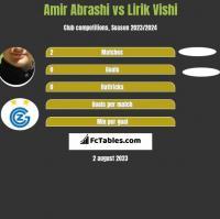 Amir Abrashi vs Lirik Vishi h2h player stats