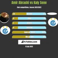 Amir Abrashi vs Kaly Sene h2h player stats