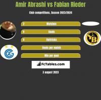 Amir Abrashi vs Fabian Rieder h2h player stats