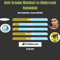 Amir Arsalan Motahari vs Abderrazak Hamdallah h2h player stats