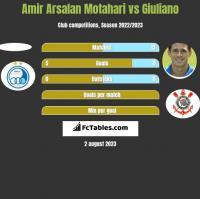 Amir Arsalan Motahari vs Giuliano h2h player stats