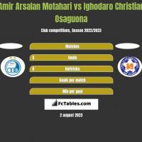 Amir Arsalan Motahari vs Ighodaro Christian Osaguona h2h player stats