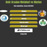 Amir Arsalan Motahari vs Marion h2h player stats