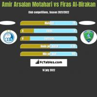 Amir Arsalan Motahari vs Firas Al-Birakan h2h player stats