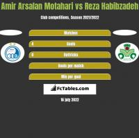 Amir Arsalan Motahari vs Reza Habibzadeh h2h player stats