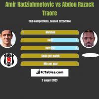 Amir Hadziahmetovic vs Abdou Razack Traore h2h player stats