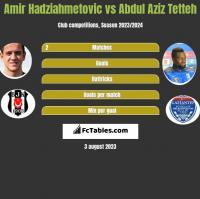 Amir Hadziahmetovic vs Abdul Aziz Tetteh h2h player stats