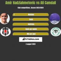 Amir Hadziahmetovic vs Ali Camdali h2h player stats
