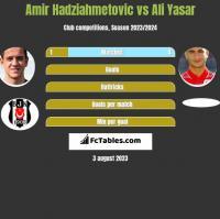 Amir Hadziahmetovic vs Ali Yasar h2h player stats