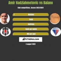 Amir Hadziahmetovic vs Baiano h2h player stats